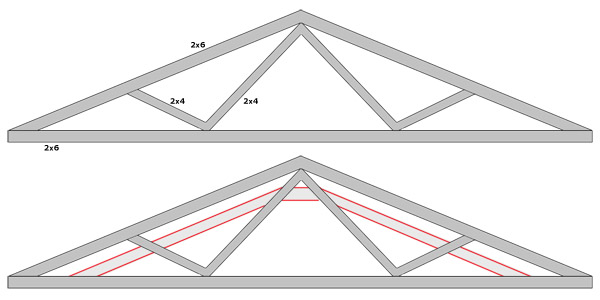 Adding Supports To Existing Roof Truss Doityourself Com